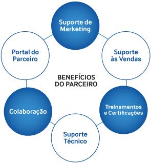 Beneficios_step_samsung